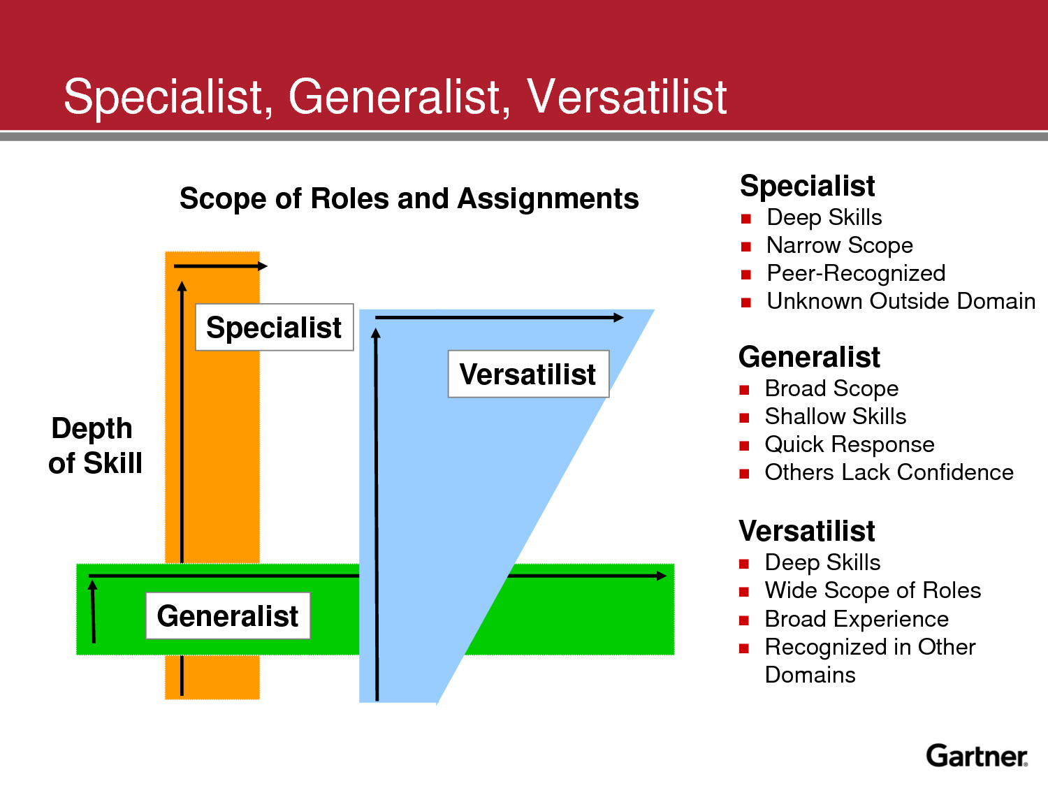 Talent Archetypes: Specialists, Generalists and Versatilists