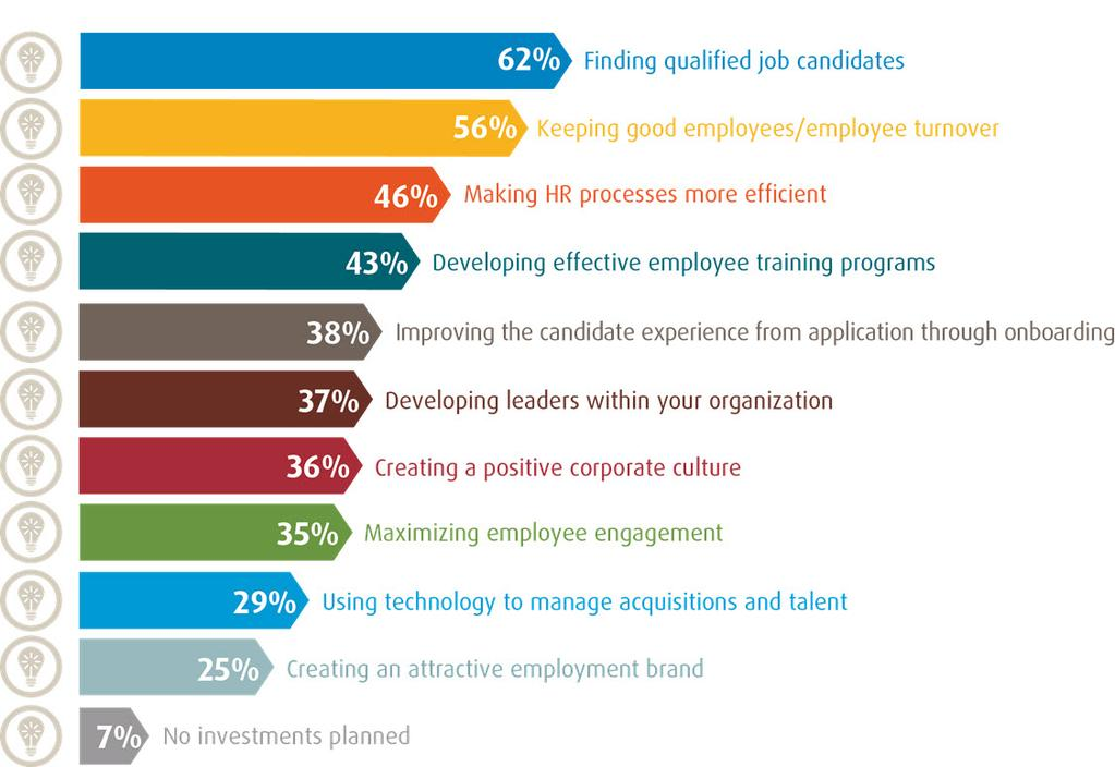 Hireright Benchmark Report Reveals Recruiting And Retention Amid