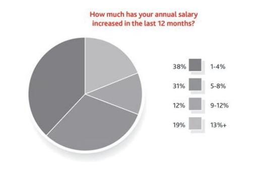 Chart of the Day: Most Singaporean professionals received 1-4% pay rise over the past year