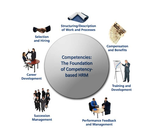 job evaluation defination objective methods limitations in hr 7 training and development 710 overview 711 policy, goals,  job and other life experiences provide informal learning  methods, and strategies.