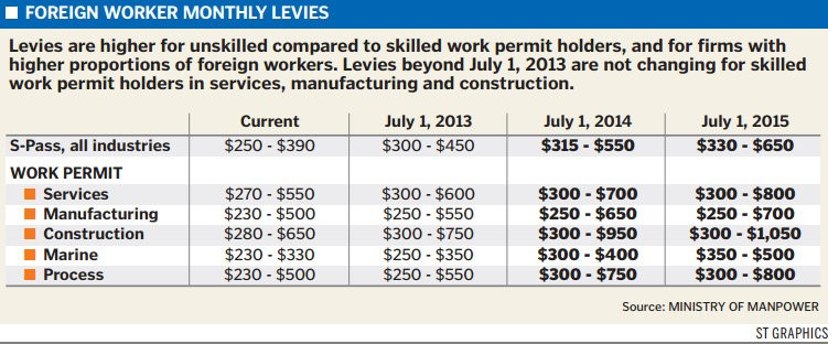 foreign worker levy