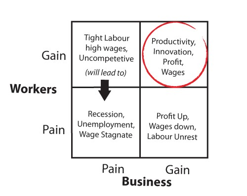 worker vs business