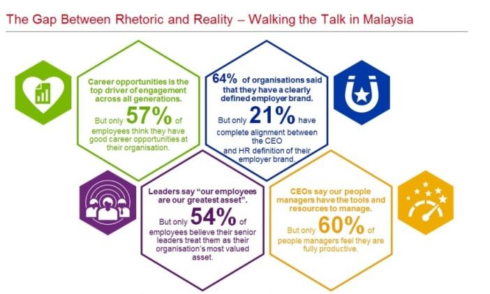 Gap between Rhetoric and Reality in Malaysia
