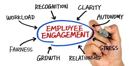 impact of employee benefits on work motivation and productivity pdf
