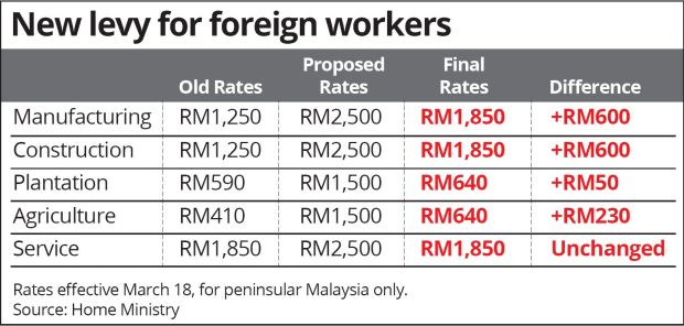 crime rate increase in malaysia because of foreign workers In malaysia: 'no' to having more foreign workers illegal foreign workers he said malaysia was influx of migrant workers would lead to a higher crime rate.