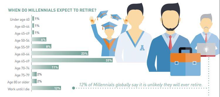 Millennials Career Vision 2020_1