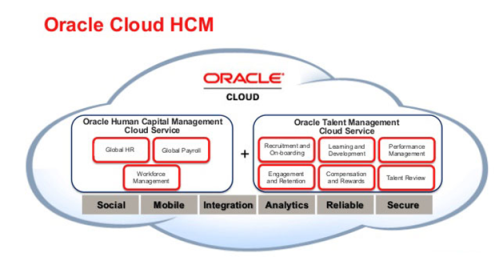 New Oracle Hcm Cloud Solutions To Help Further Drive Hr
