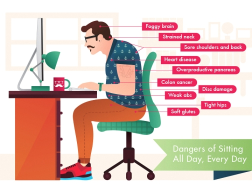 Far Reaching Business Implications Of A Sedentary