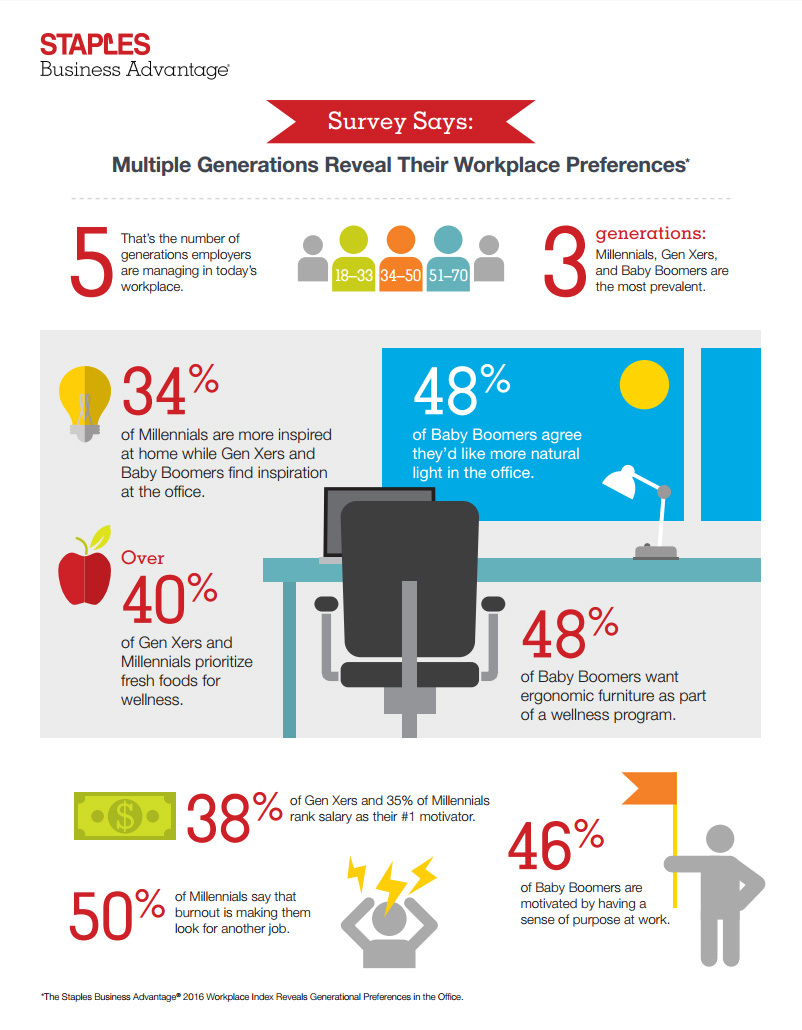 multigenerational workforce demands how can employers improve multigenerational workforce needs