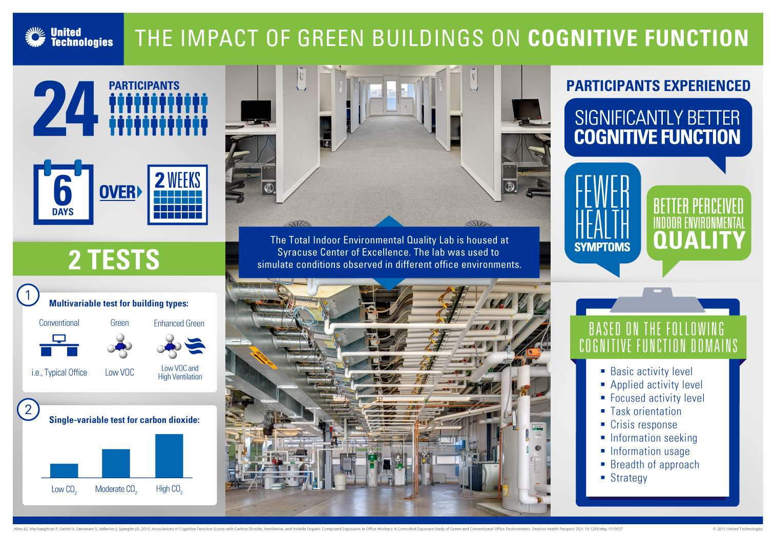 infographic-green-build-cog-function