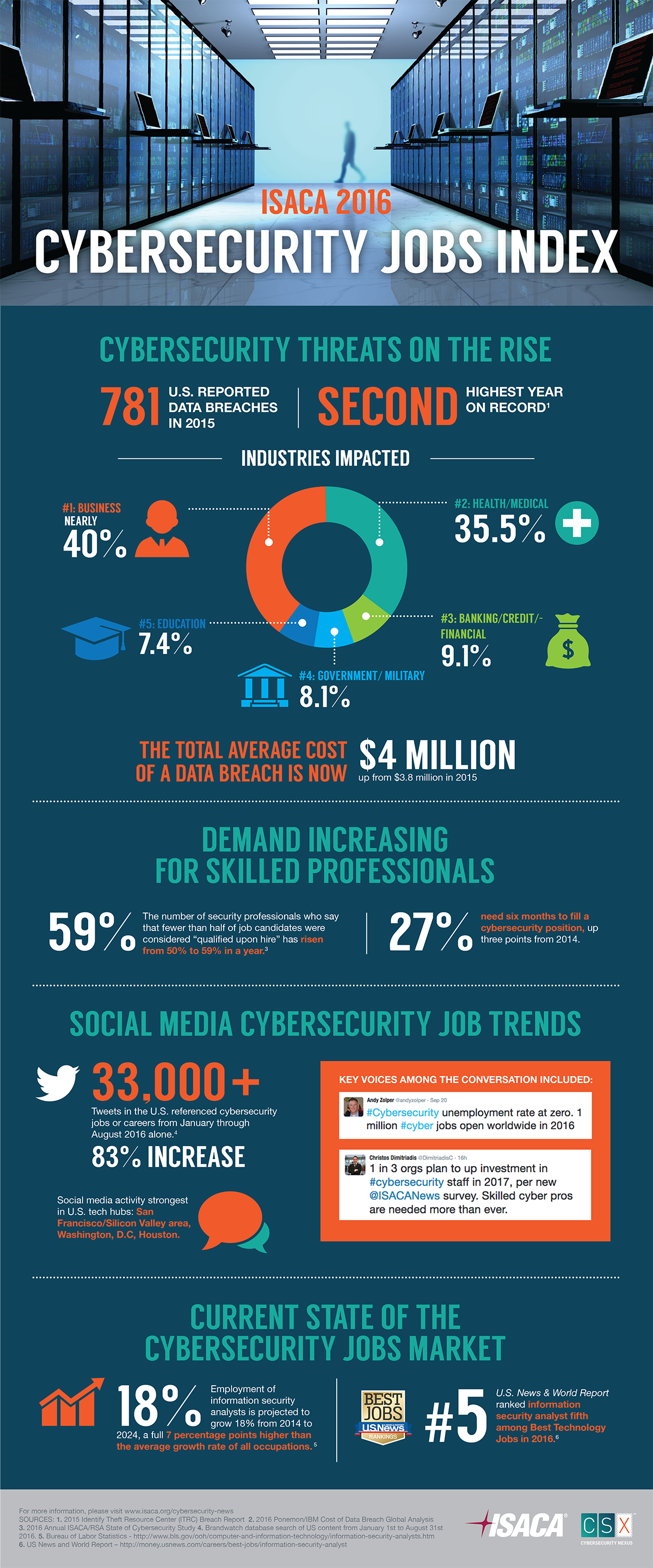 Talent Shortage  Growing Cybersecurity Skills Gap In