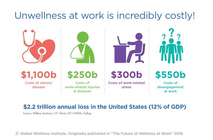 unwellness-at-work-expensive