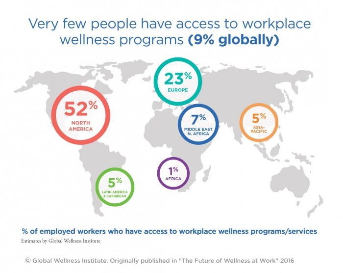 wellnessatwork2016_veryfewpeoplehaveaccess_gwi_hires