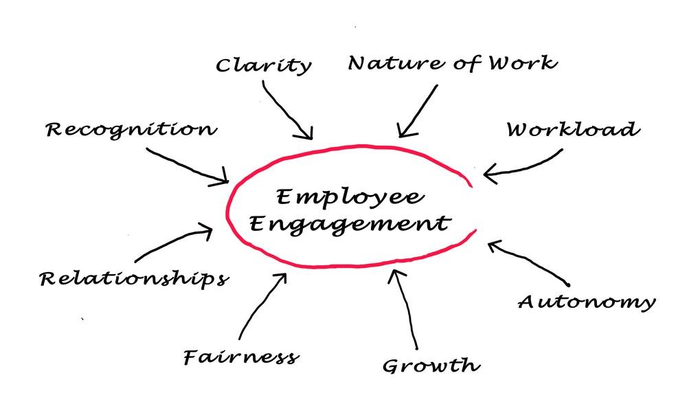 27 Cool Employee Engagement Ideas For A Productive