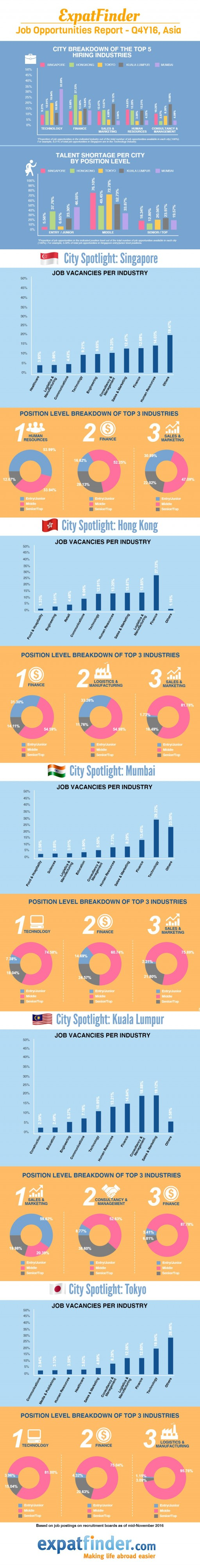 Asia_Jobs_Opportunities_Infographic