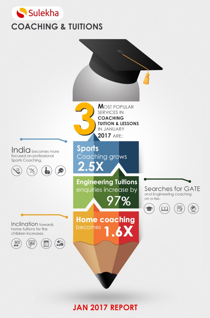 Coaching_and_tuition_infographic