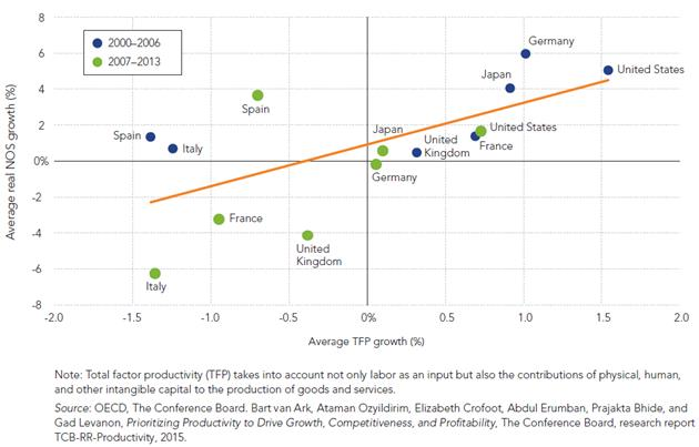 EXHIBIT 2: Total factor productivity growth can drive profits