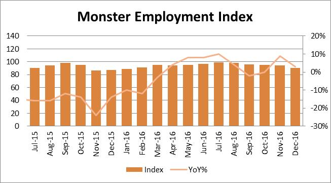 Monster Employment Index (MEI) shows 3% year-on-year growth in online hiring for the Philippines in December 2016
