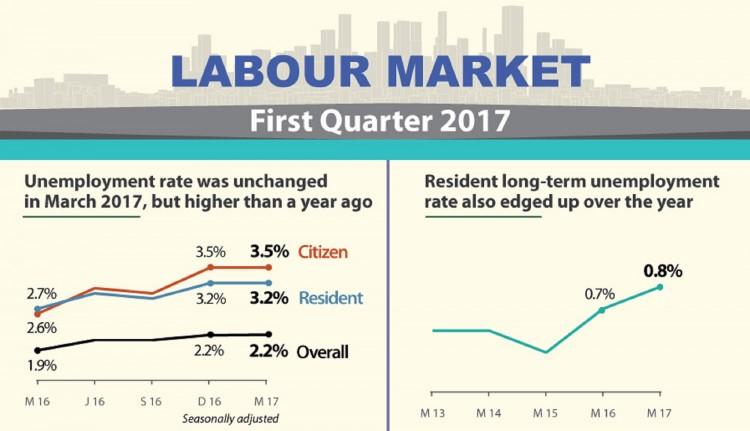Labour Market First Quarter 2017