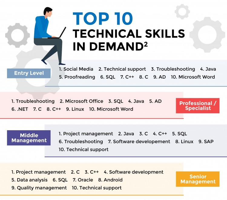 Top 10 Technical ICT Skills in Demand (NTUC Future Jobs, Skills and Training)