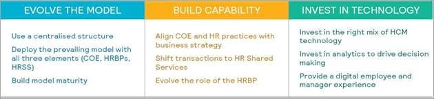 Figure 1: Business practices for high-performing HR functions