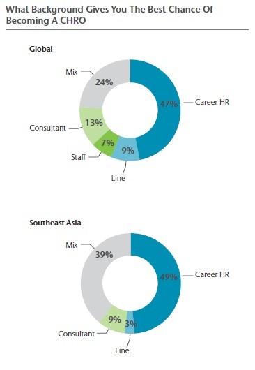 CHRO Southeast Asia 1