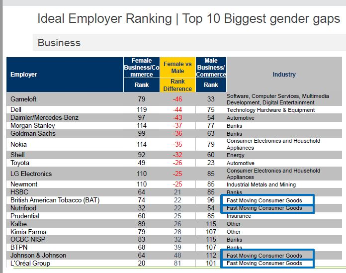 Gender gaps prevalent in industry choices - business