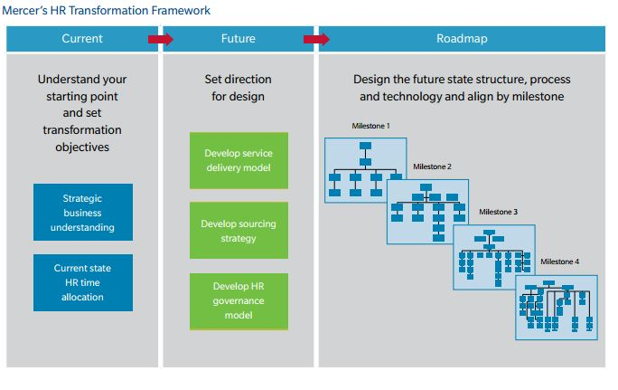 Mercer's HR Transformation Framework