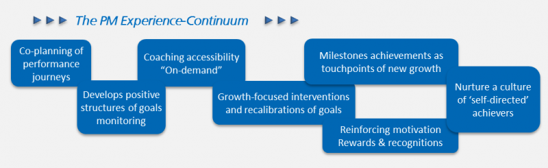The PM Experience Continuum