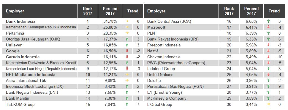 Top 30 employers business commerce Indonesia