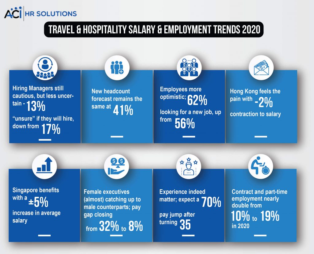 Slight Pick Up in Employment Trends: ACI Report 2020