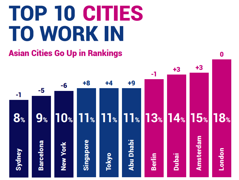 10 Top Countries & Cities to Relocate for Work in 2021